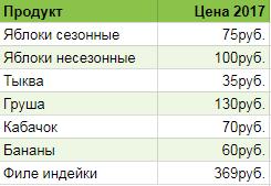 Цены на продукты 2017 Москва
