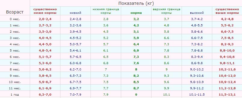 таблица норм веса детей до года воз девочки