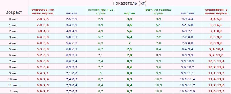 таблица норм веса детей до года воз мальчики