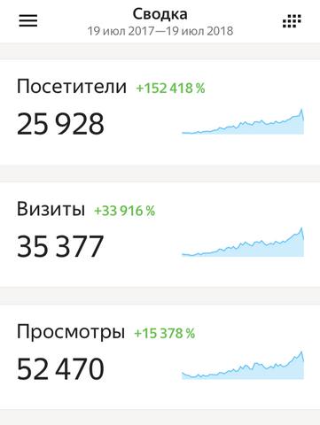 Число посетителей блога за 1 год