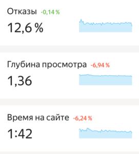 яндекс метрика отказы время на сайте
